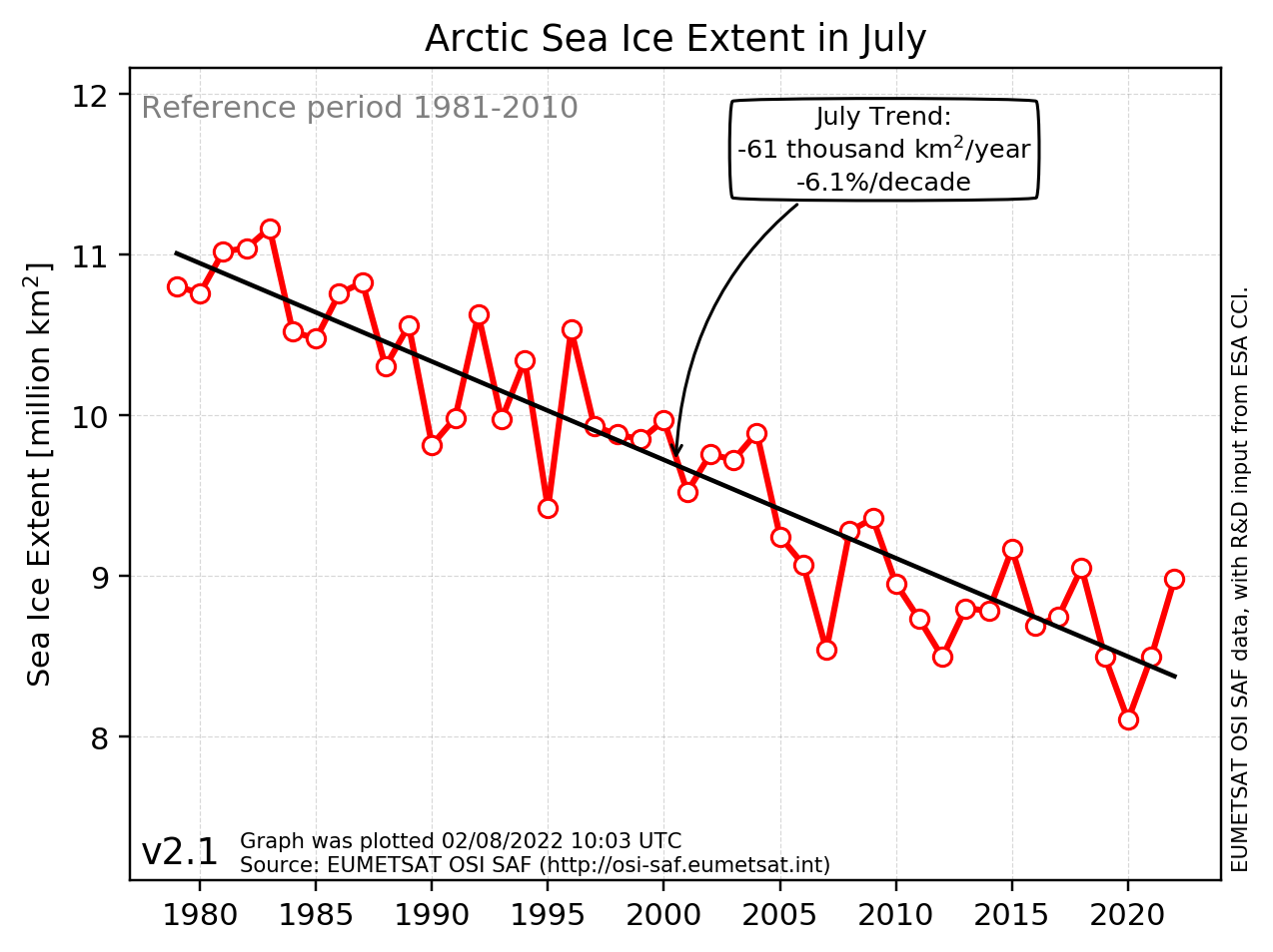 Sea-ice climate indicators